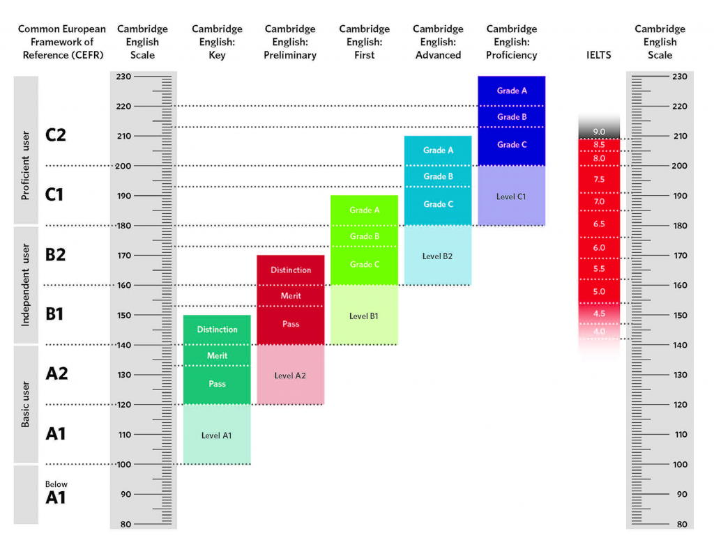 Cambridge English Scale scores con il punteggio dello IELTS
